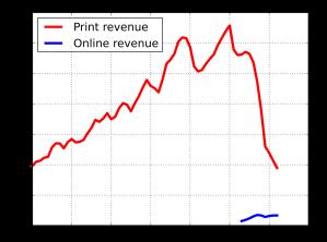 newspaper profits