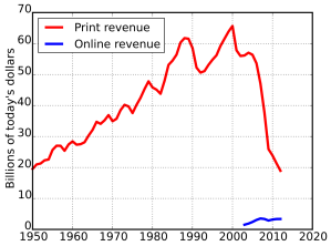newspaper profits